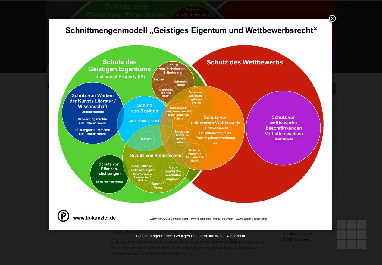 Website Design IP-Kanzlei Lang - Schnittmengenmodell zum Geistigen Eigentum und Wettbewerbsrecht